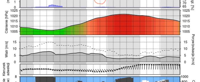 Prognoza PM10